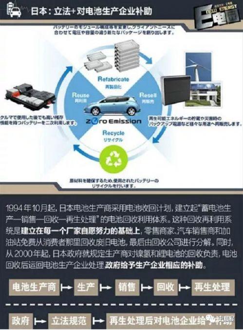 锂电,动力电池回收,新能源汽车