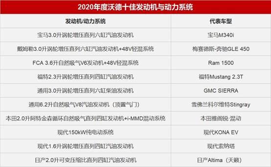 2020沃德十佳现代汽车再夺两席 北京现代加快新技术导入